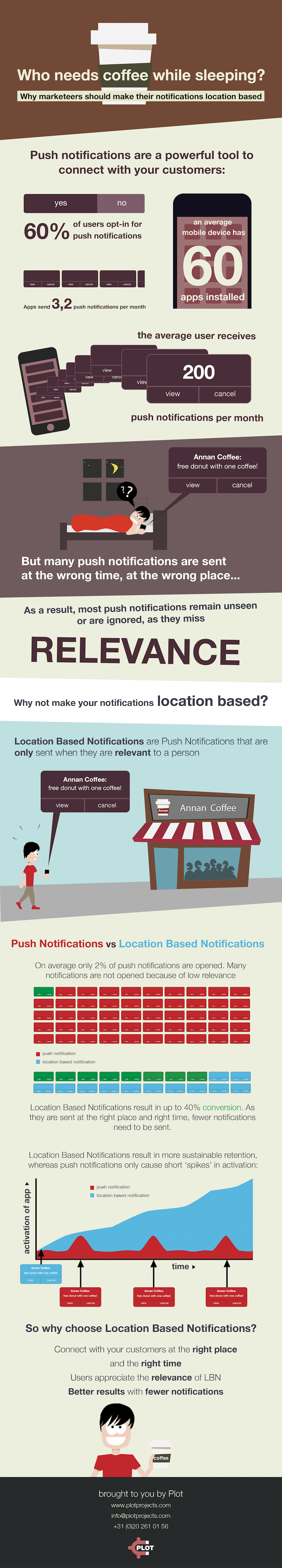 Mobile marketing infographic about the power of location based notifications