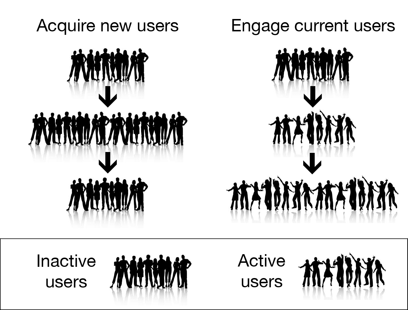 Acquire new app users VS engage current app users
