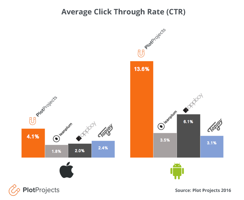 Average Click Through Rate Push Notifications Graph png