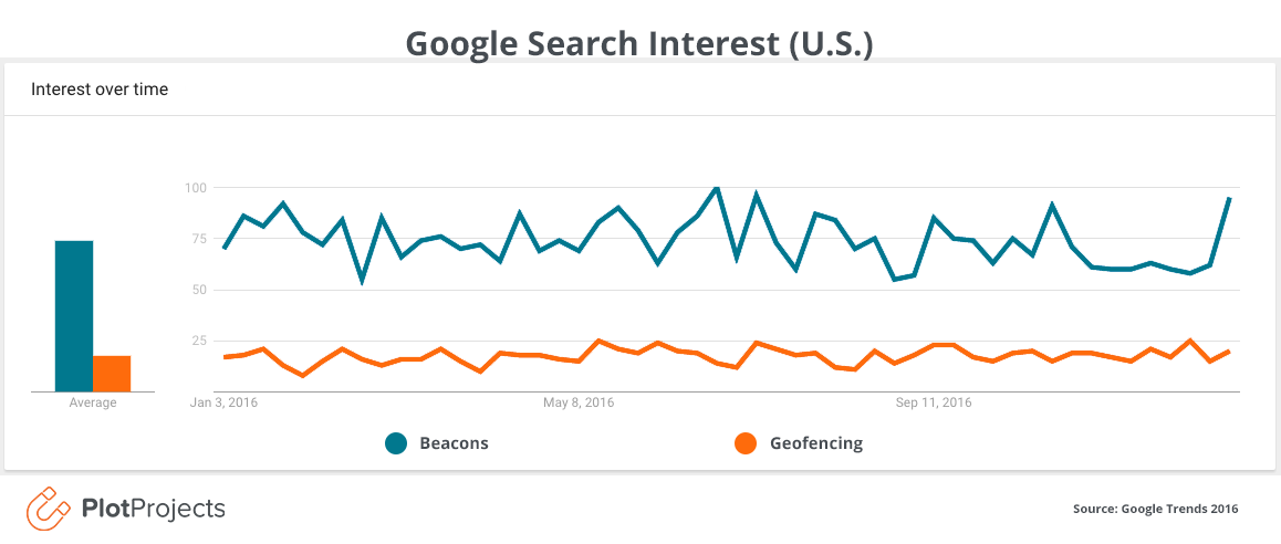 Geofencing VS Beacons Google Search Interest