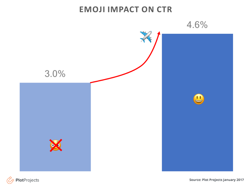 Emoji Impact on geopush notifications CTR