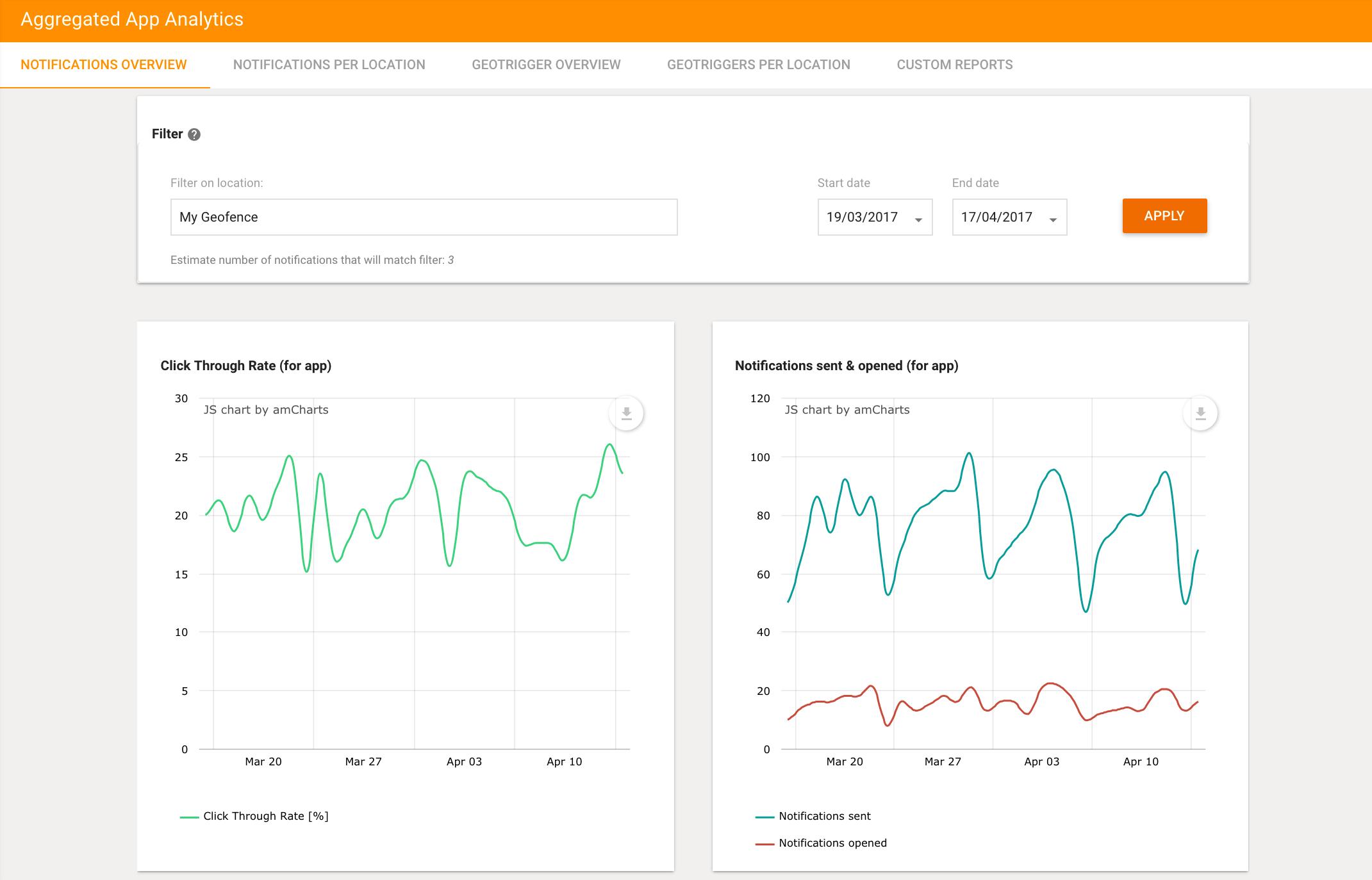 Plot Projects New Dashboard Analytics