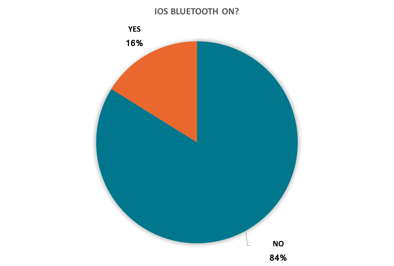 iOS Bluetooth Rate