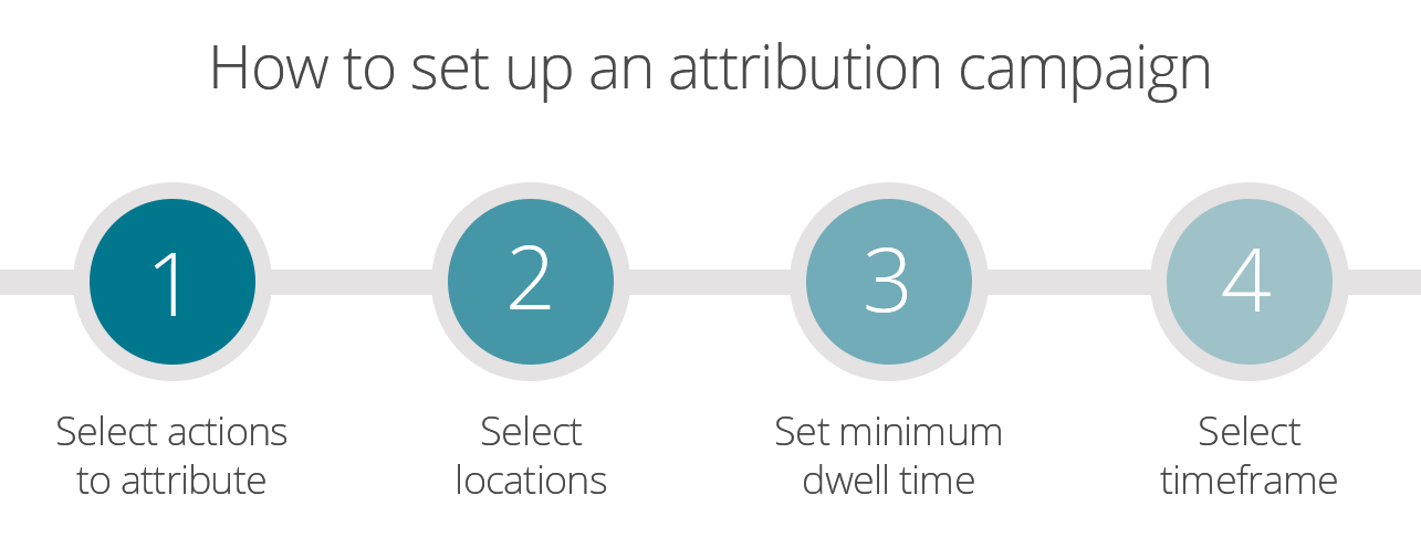How to set up an attribution campaign