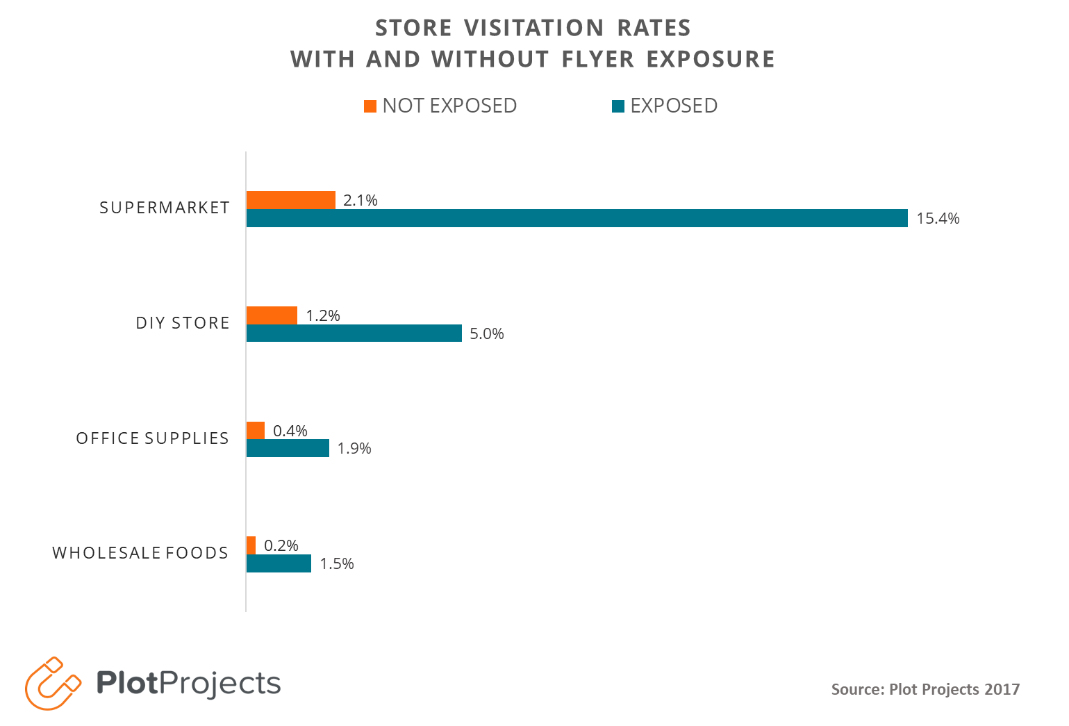 Store visitation rates by Industry 2017